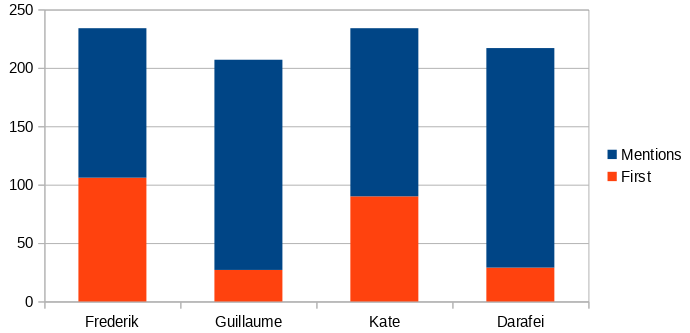 A chart for mentions and first places for each candidate