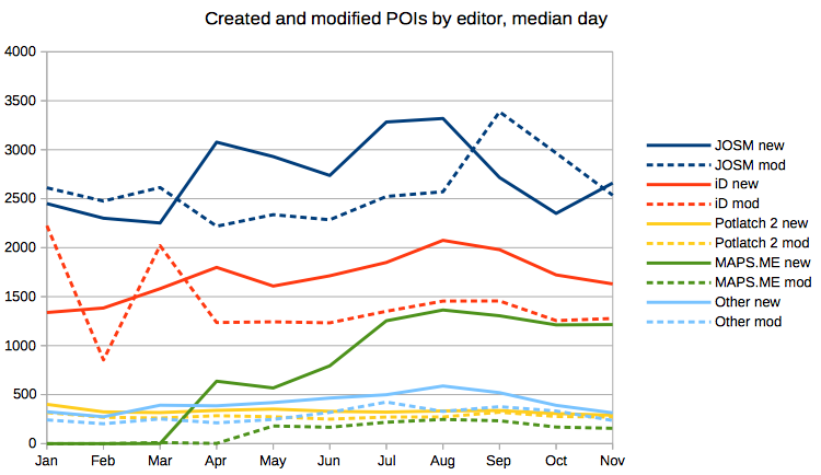 Created and Modified POIs by Editor, median day