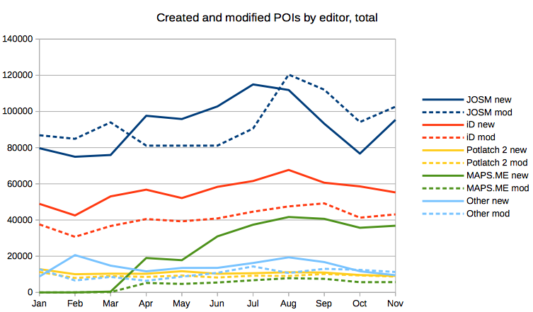 Created and Modified POIs by Editor, total