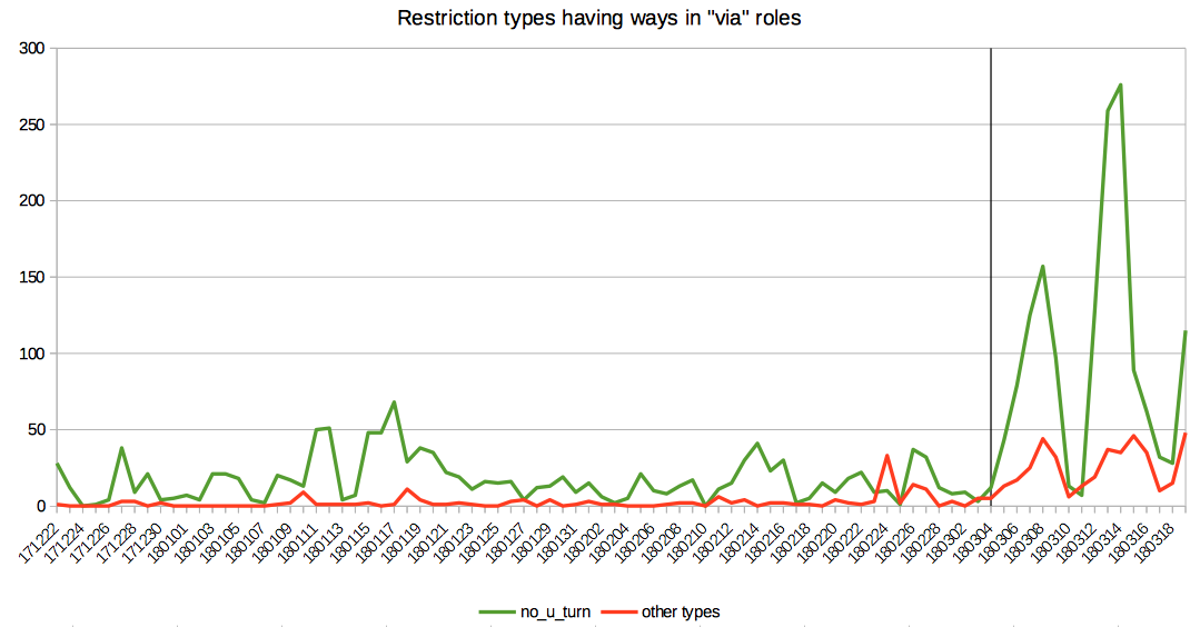 Number of no_u_turn relations compared to others